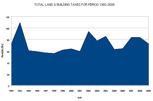 Total Land & Building Taxes for period 1993 - 2009