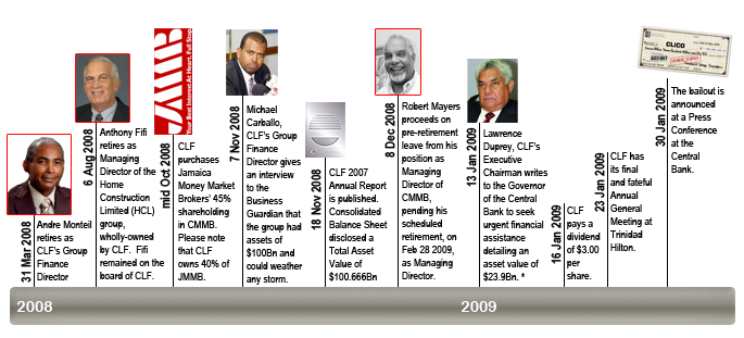 Timeline to CLICO Bailout