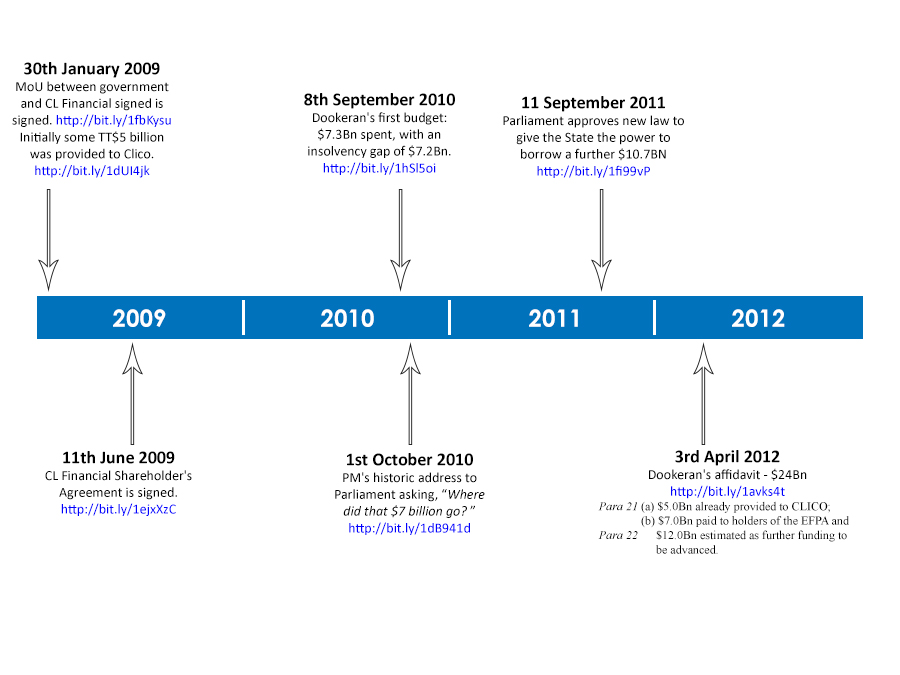 cl-bailout-timeline
