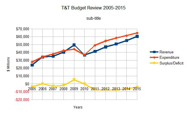 T&T Budget overview 2005-2015