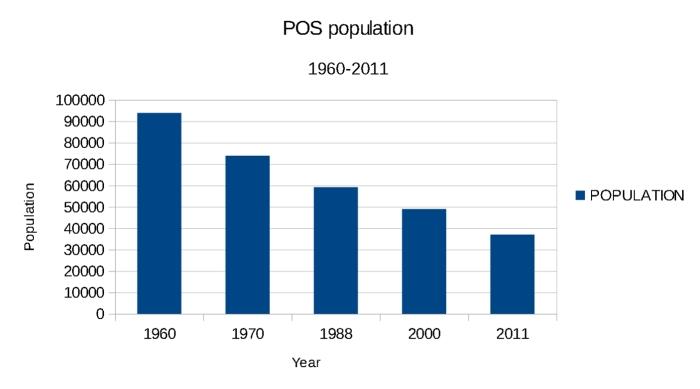pos-population