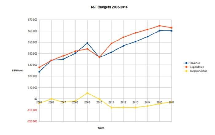 tt-budgets05-16
