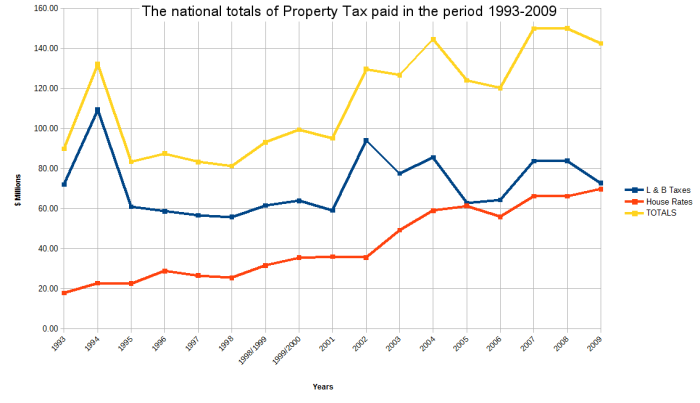 property tax1993-2009