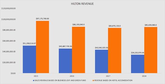 hilton-revenue