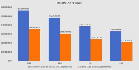 magdalena revenue